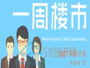 【周报】9月第二周,江阴商品新房成交212套,环比下降38.73%;青阳镇居成交量榜首~~