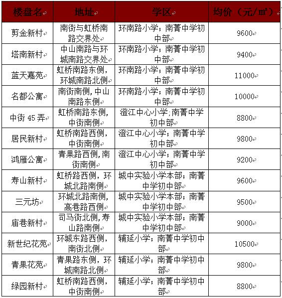 手新闻房报价托福-独家盘点-学区中心-江阴新汇总成绩初中生图片