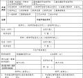 江阴市不动产登记申请书(表三)