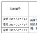 2018年江阴第一拍,拍之前赶紧看看价值分析~