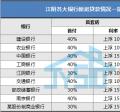 银行业对狗年江阴楼市发展的预测都在这里(附最新贷款利率)