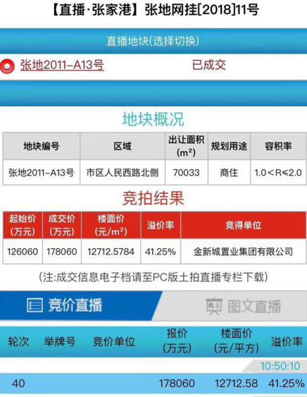 张家港土拍楼面价接近13000,对我大江阴楼市就真的没有触动?