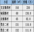 【510好房源】南菁、市中学区房领衔,陪读?投资?您说了算~