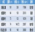 【510好房源】江阴城中南菁学区房5套,别嫌贵,城区还就数它值钱!
