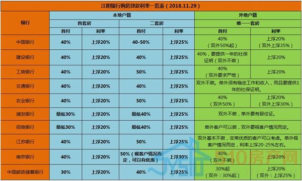 「网贷123」首套房贷利率清一