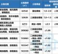江阴新房库存告急,这不乡镇七宗地块即将竞拍,起拍总价12.3亿元~~