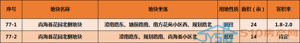 【重磅】城南迎来重大补仓,77号地块(尚海荟北)拆迁完成,预计上半年推出~~~~~